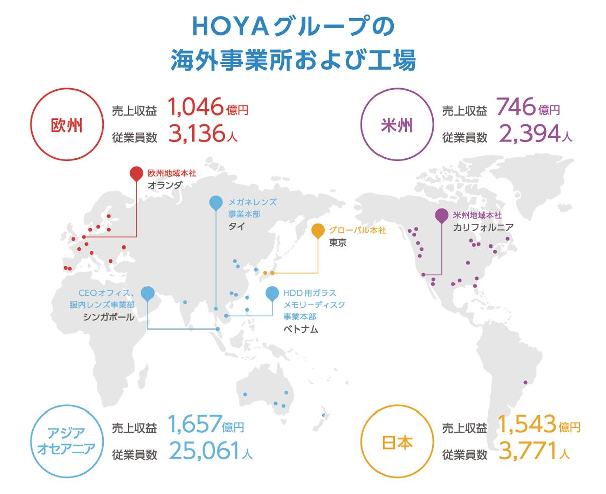 国内外でグループ会社119法人を有する「HOYAグループ」でIT分野の課題を解決してきた実績が信頼の源