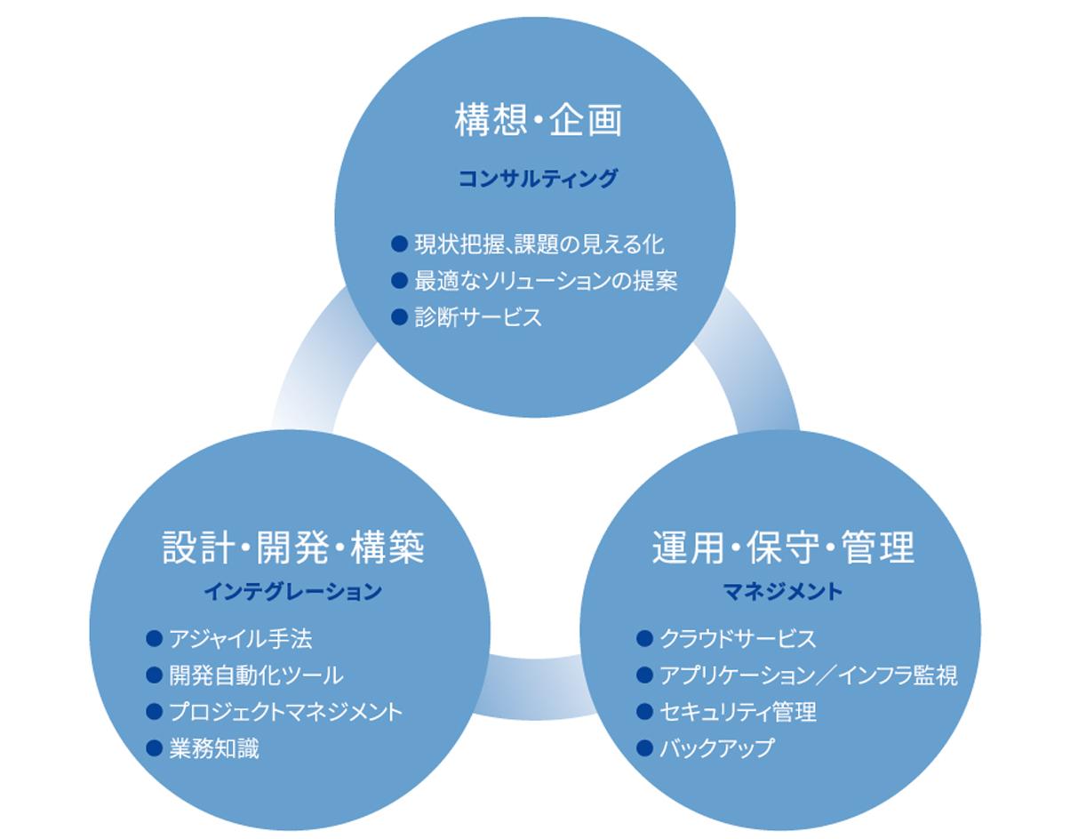 日本のグループ会社と連携し、ITのコンサルティングから設計、構築、運用、保守まで、顧客の成長をトータルでサポート