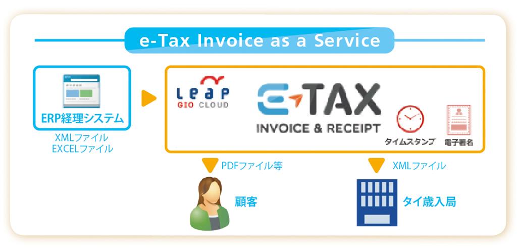 既存の経理システムと連携した「e-Tax Invoice as a Service」。タイ歳入局の「電子タックスインボイスや電子領収書の作成・送付・保管に関する規則B.E.2560」に準拠したソリューションを提供