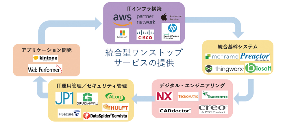 さまざまな要素を組み合わせてIT化を図る同社のトータル・ソリューション・システム