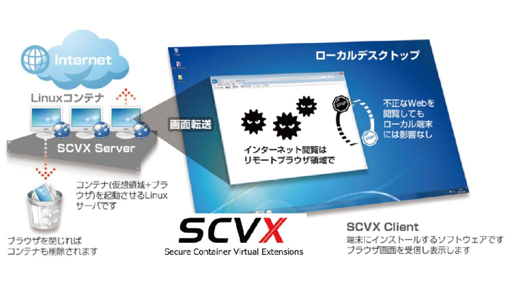 PCをインターネットから分離して活用できる、インターネット閲覧の無害化ソリューション「SCVX」