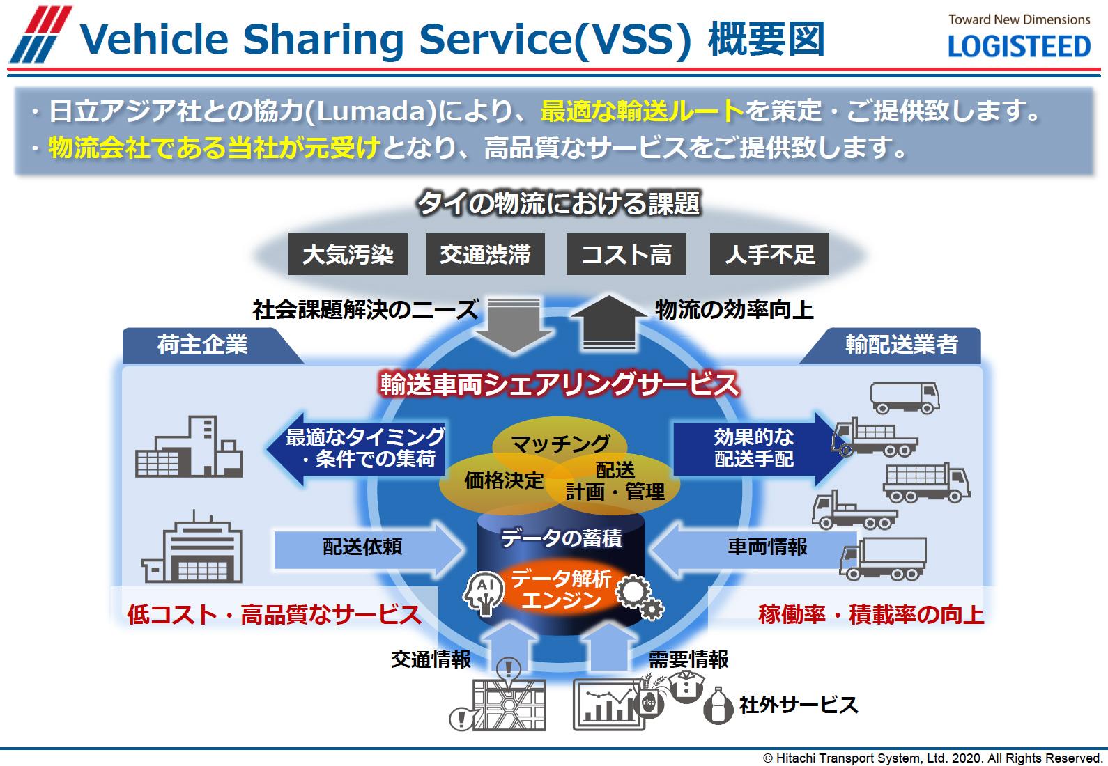「Vehicle Sharing Service(VSS)概要図」