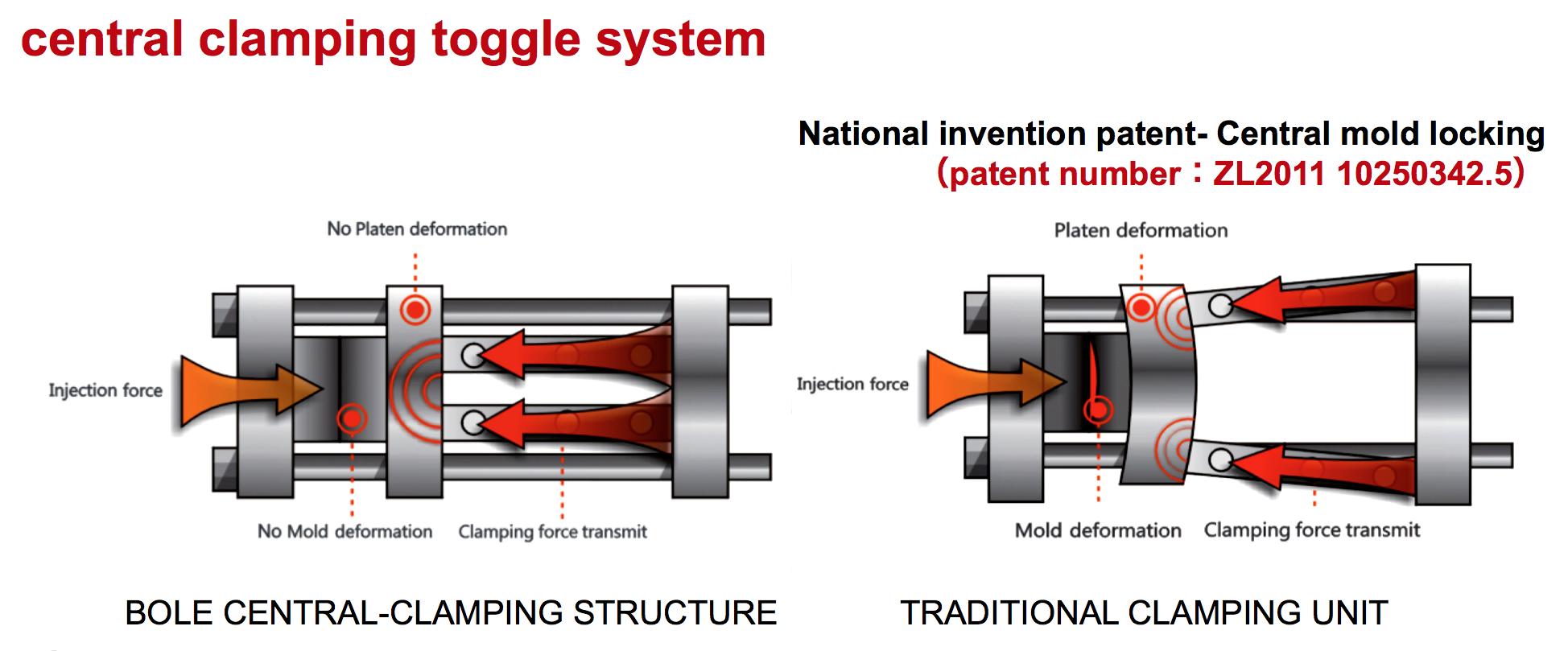 Toggle_System_Comparison
