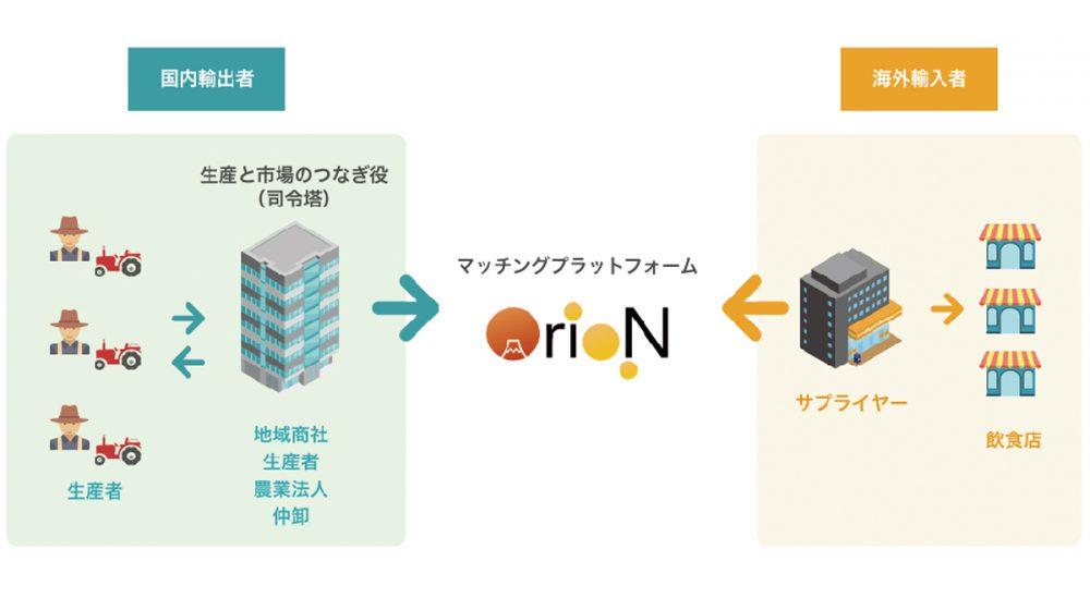 OrioN「タイランド4.0」追い風に現地法人設立