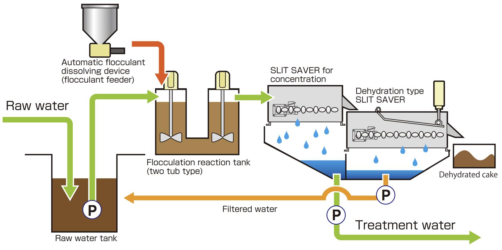 分離・脱水システムの流れ