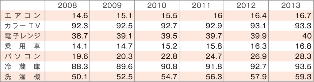 マンガでわかる!タイ進出入門ガイド – プロローグ3「なぜタイなのか? 5つの理由」- タイの耐久消費財の普及率の推移