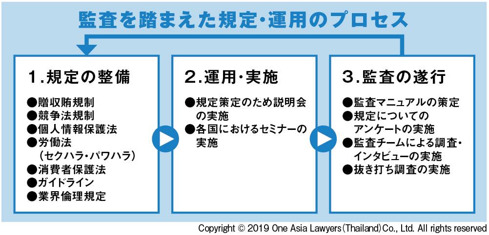コンプライアンス体制を構築するためには「①規則制定→②導入→③監査」という一連のワークフローに従うのが実践的です